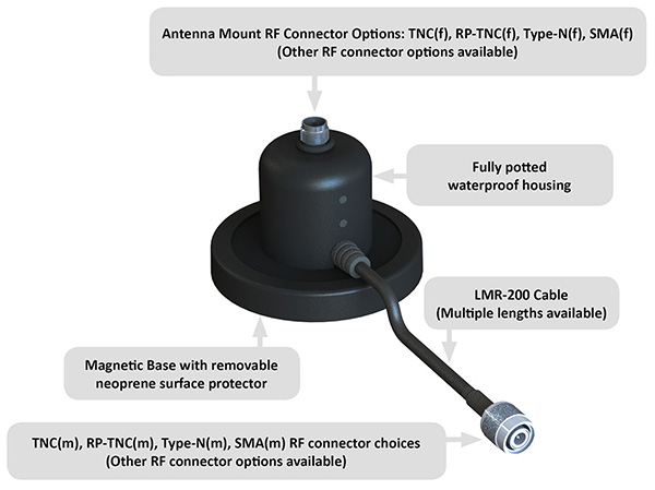 Magnetic Antenna Mounts for Military Radio Applications