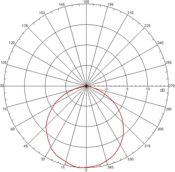 Mars Graph