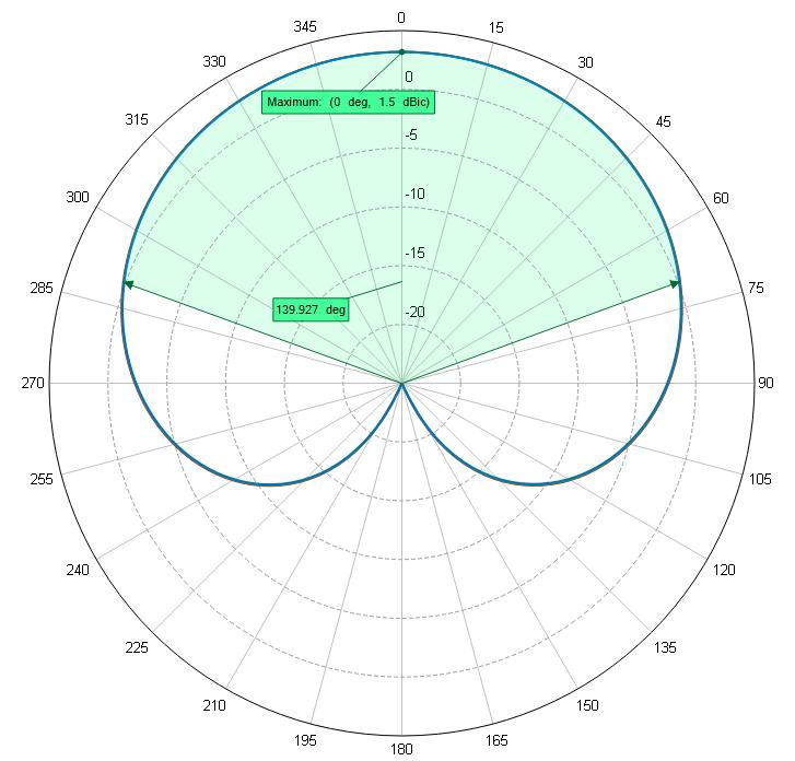 GPS Active L1 Antenna, +11 dB Active Gain, TNC(m