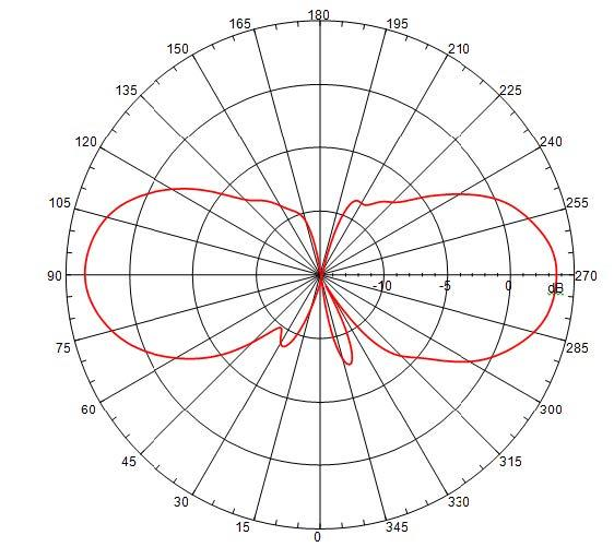 Maximum Gain Of A Full Wave Dipole Antenna