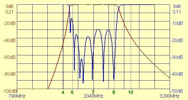 Wide-Band Band Pass Filter, 1,700 - 2,380 MHz, In-Line | Southwest