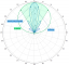 Azimuth Pattern: Azimuth Pattern Referenced To 16 dBi