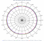 Azimuth Pattern