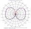 Elevation Pattern 2: Phi = 90
