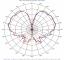 Elevation Pattern