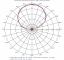 Images: Azimuth Patterns, High Band, Slant Left Port