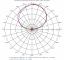 Images: Azimuth Patterns, Low Band, Slant Left Port