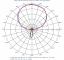Images: Elevation Patterns, High Band, Slant Left Port