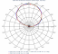 Images: Azimuth Patterns, High Band, Slant Right Port