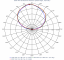 Images: Azimuth Patterns, Low Band, Slant Right Port