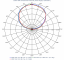 Images: Elevation Patterns, High Band, Slant Right Port