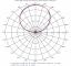 Images: Elevation Patterns, Low Band, Slant Left Port