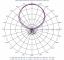 Images: Azimuth Patterns, Vertical Port