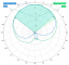 Images: Elevation Pattern, L1 Band